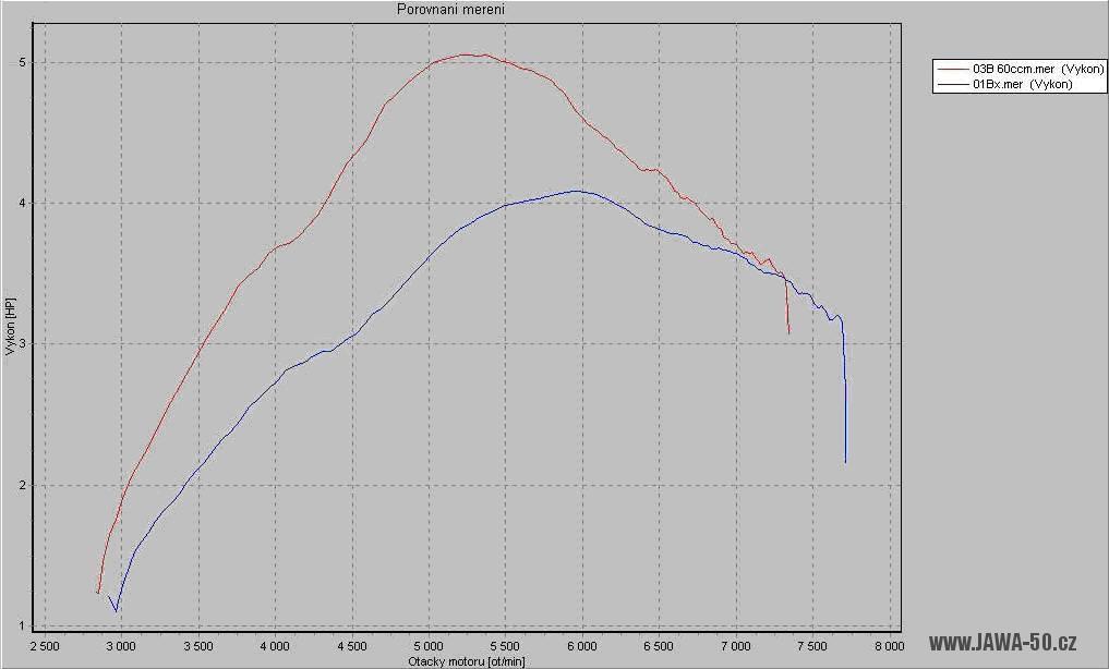 Simson - graf z motorové brzdy