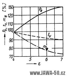 Kompresní poměr dvoudobého motoru - graf
