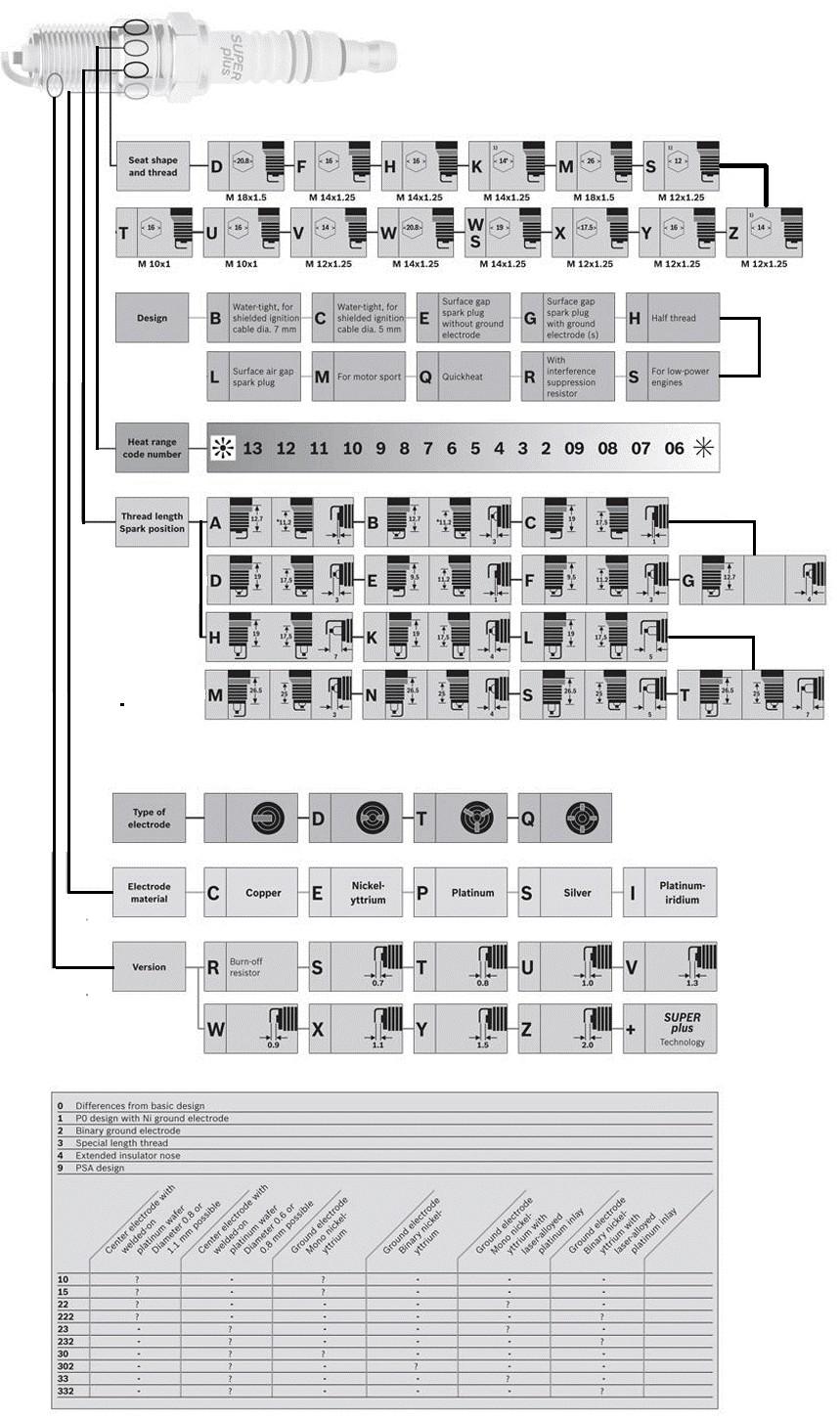 Značení zapalovacích svíček Bosch