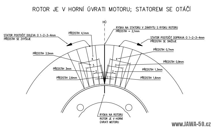 Ilustrace seřízení předstihu zapalování Vape Jawa 50